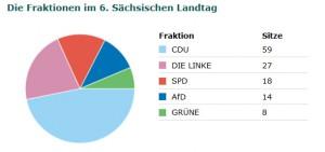 Sitzverteilung im 6. Sächsischen Landtag (Quelle: Screenshot der Homepage des Sächischen Landtags)