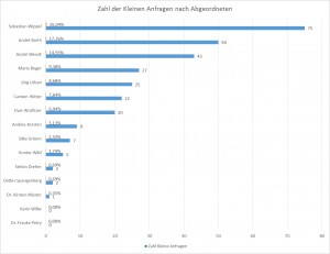 Zahl der eingereichten Kleinen Anfragen durch die einzelnen Abgeordneten der AfD
