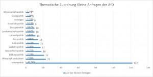 Thematische Verteilung der Kleinen Anfragen der AfD