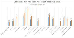 Vergleich der Pro-Kopf-Ausgaben 2010 und 2016